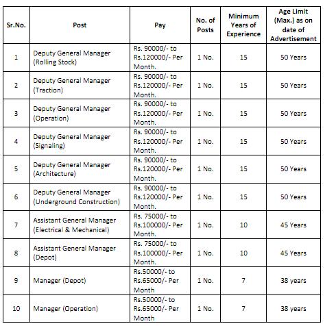 MEGA Gujarat Recruitment 2015
